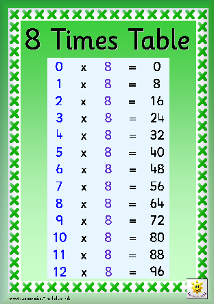 Times tables: Eight times tables