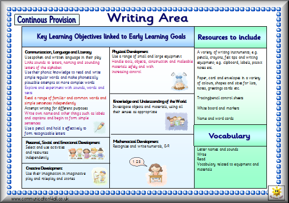 Continous Provision Posters for Writing Area, Reading Area and ...