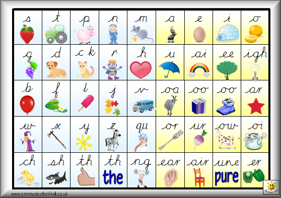 Phonics Sounds Poster Phase 2 sound chart,