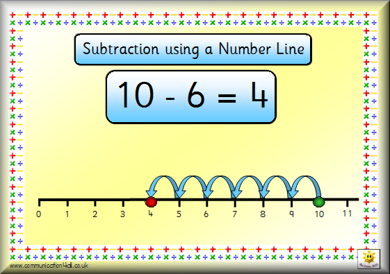 Image result for subtraction using a numberline