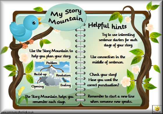 Adventure mystery writing ks2 technologies