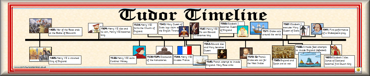 british monarchy timeline