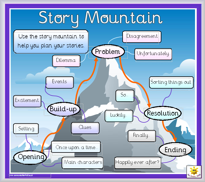 narrative story ideas ks2